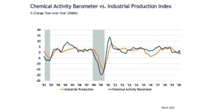 Chemical Activity Barometer Falls