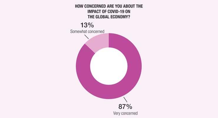Coronavirus Crisis: Industry Impact Survey