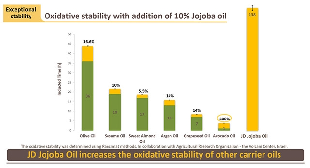 Jojoba Oil Boosts Product Stability