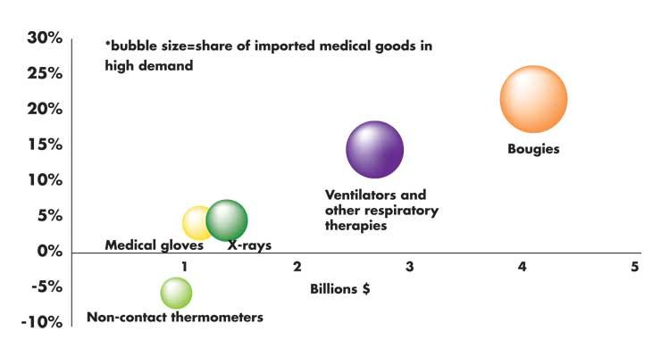 U.S.-Mexico Medtech Supply Chain in the Spotlight