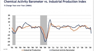 Chemical Activity Barometer Sinks