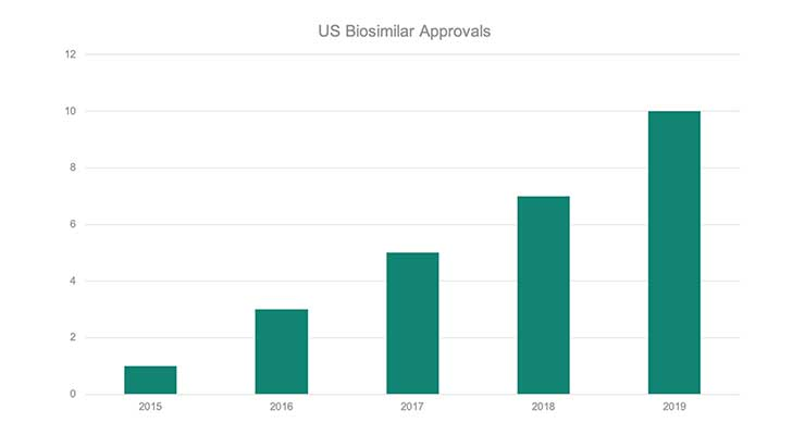 "The U.S. Biosimilars Market: Shaking the ""Laggard"" Label"