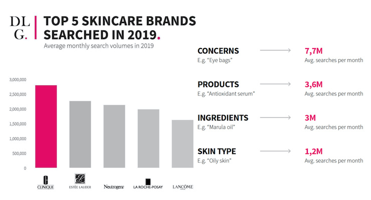 Skincare Insights in DLG