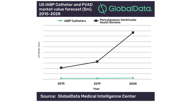 U.S. Percutaneous Ventricular Assist Device Market to Grow 11.6 Percent