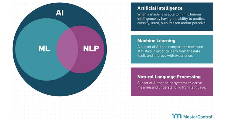 The 5 Steps Toward Machine Learning