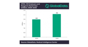 Solid Growth Expected for Asia-Pacific IVD Analyzers and Reagents Market