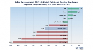Paint, Coatings Industry Records Losses Worldwide in 1Q 2020