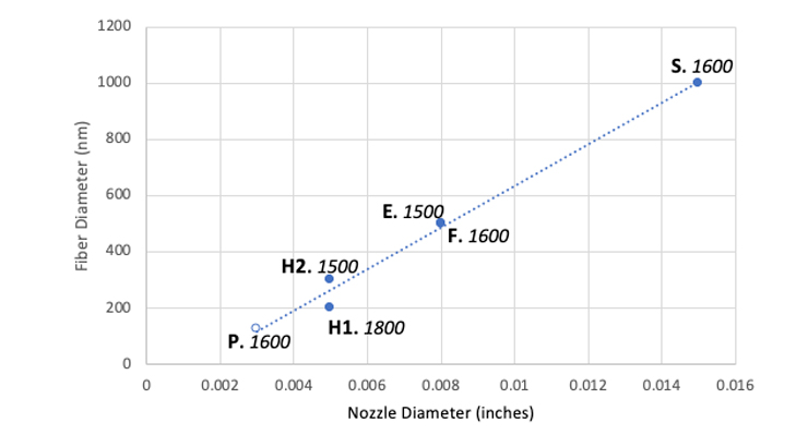 Production of Nanofibers