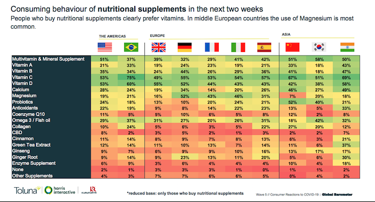 Toluna Reports on Nutraceutical Consumption, Health Habits in Quarantine