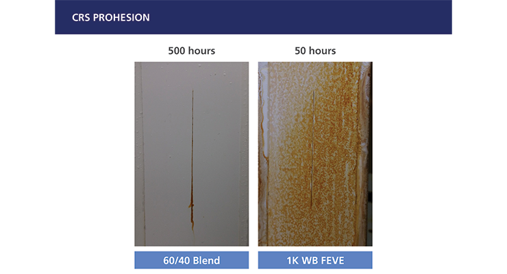 Evaluating High-Gloss, Direct-to-Metal, FEVE-Based Waterborne Coatings