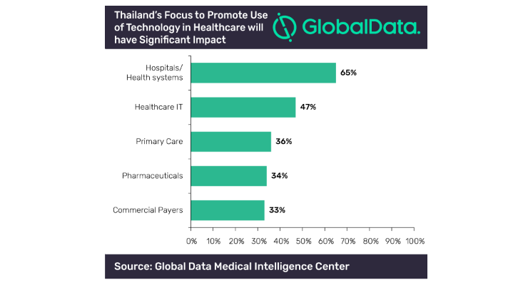 Thailand's Focus on Healthcare Technology Will Significantly Impact Market