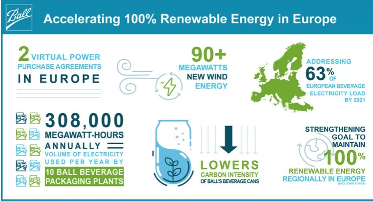 Ball Signs Agreements to Strengthen 100% European Renewable Energy Goals