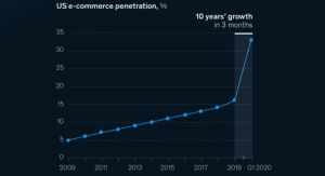 The eCommerce Quickening