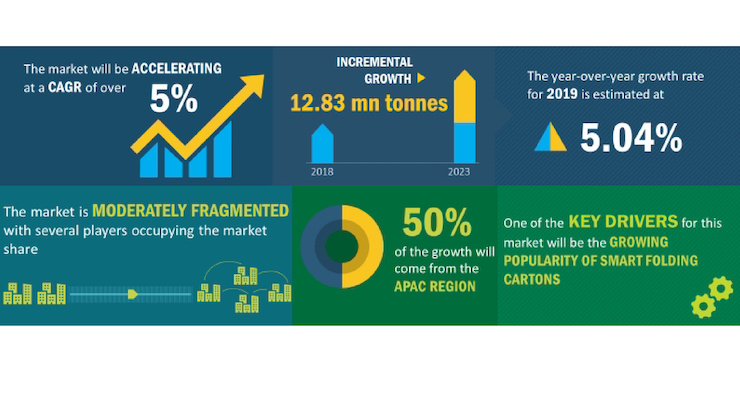 Folding Carton Market On Track for Growth