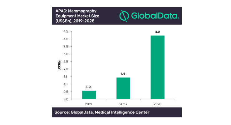 Asia-Pacific Mammography Equipment Market to Grow 25 Percent Annually Through 2028