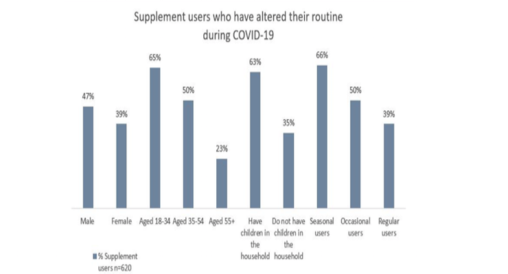 CRN/Ipsos Break Down Trends in COVID-19 Supplement Usage