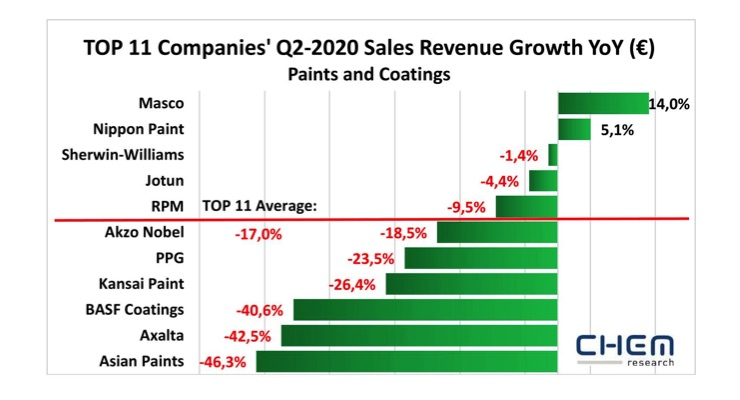 Chem Research: Further Drop in Q2 2020 Global Paint, Coating Sales