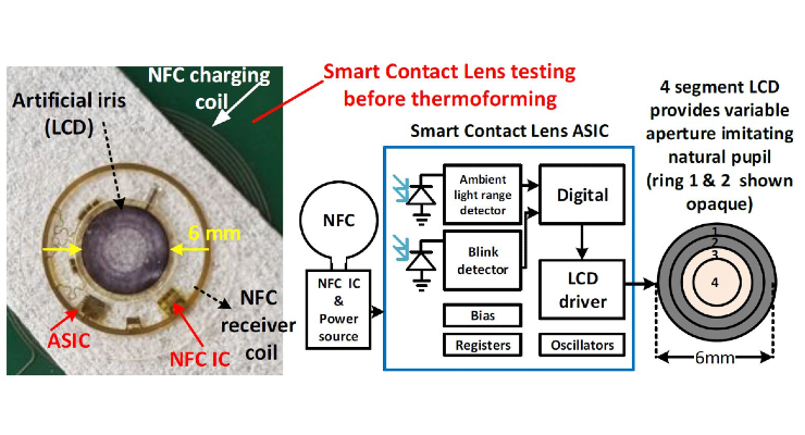 Imec and Ghent University Unveil Smart Contact Lens