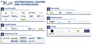 Antimicrobial Coatings Are on Front Lines of Fight Against COVID-19