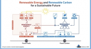 Renewable Carbon Initiative Launched