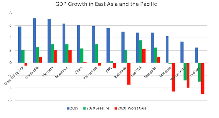 Assessing the Impact and Potential Consequences of COVID 19 Across the Asia Pacific Region