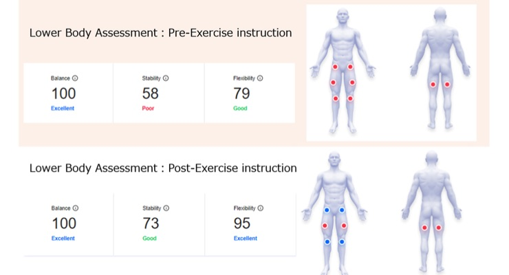 Toppan, FIGUR8 Conduct Pilot Test for Online Fitness Instruction Using Musculoskeletal Sensors