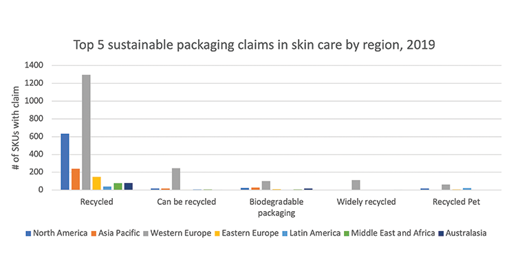 Sustainability to Remain Key for Beauty Industry Players