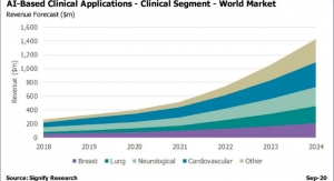 AI in Medical Imaging to Reach $1.5 Billion by 2024