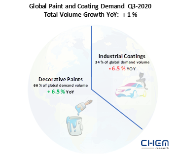 Growth for the Global Paints and Coatings Market in Q3-2020