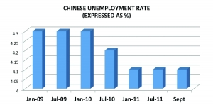 Impact Of A Lower Growth Chinese Economy