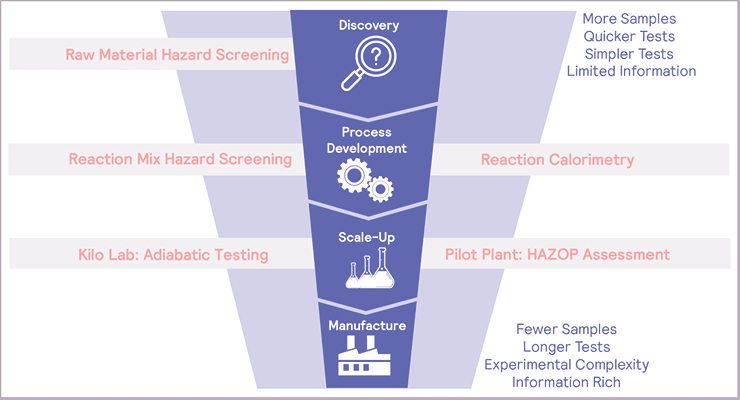 Modeling Process Safety Workflows in Pharmaceutical Manufacturing Scale-Up