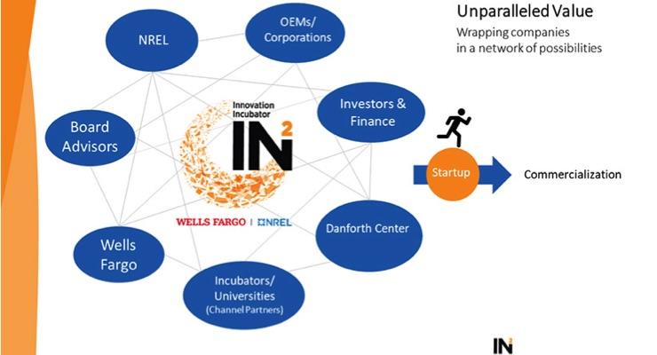 Wells Fargo Invests $20 Million to Extend IN2 Incubator Program Through 2024
