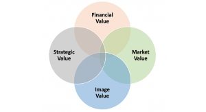 Four Faces of 'Value' in Business  Management, Strategic Planning