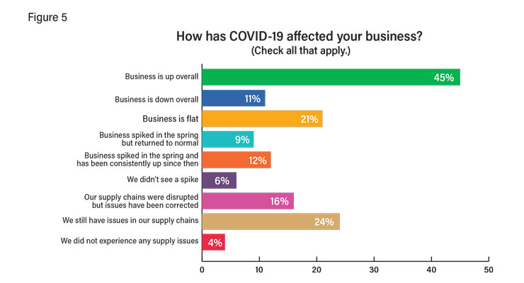State of the Industry: Positive Market Outlook Despite COVID-19 Turmoil