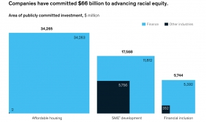 $66 Billion Committed to Racial Equality