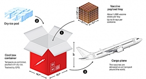 COVID-19 Vaccine Distribution: The Air Cargo Industry's Greatest Challenge