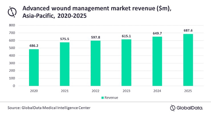 Asia-Pacific Advanced Wound Management Market to Undergo Robust Expansion