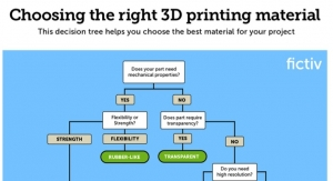 Choosing the Right 3D Printing Material