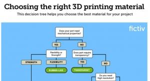 Choosing the Right 3D Printing Material