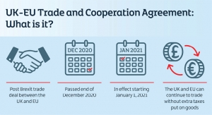 Diversifying Supply Chains: New Opportunities Post Pandemic and After Brexit