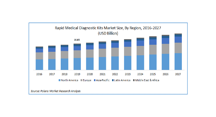 Rapid Medical Diagnostic Kits Market Size Worth $23.04 Billion By 2027