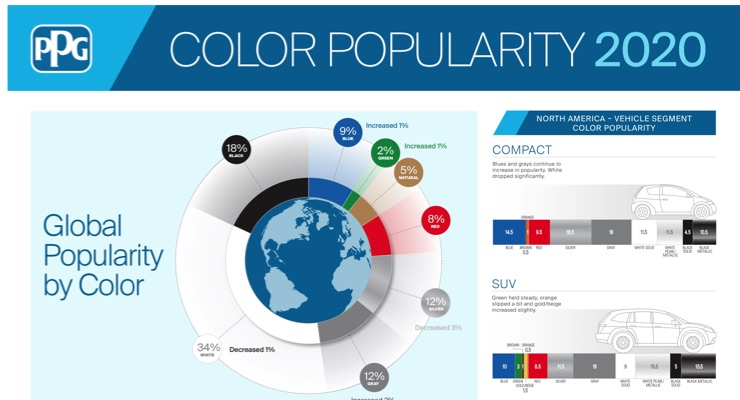 PPG 2020 Automotive Color Report Shows Blue Hues Maintaining Pre-pandemic Growth
