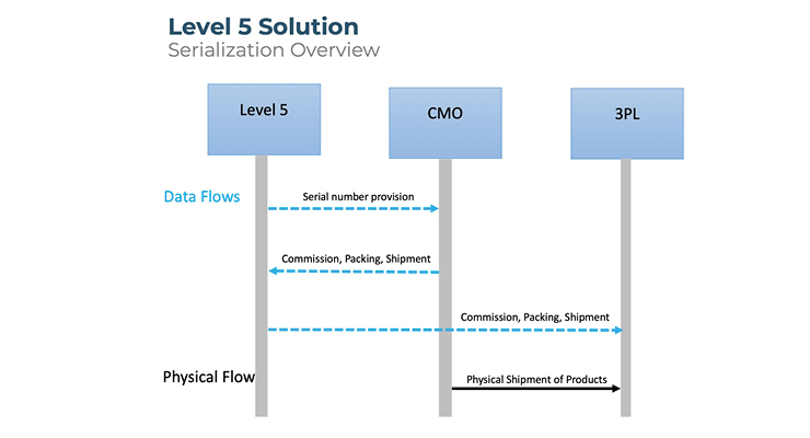 Serialization: Level 5 Solution