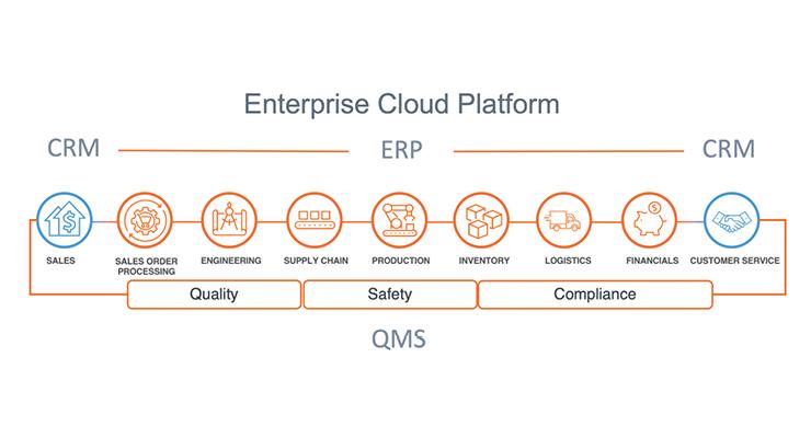 Digitize Your QMS via an Enterprise Cloud Platform