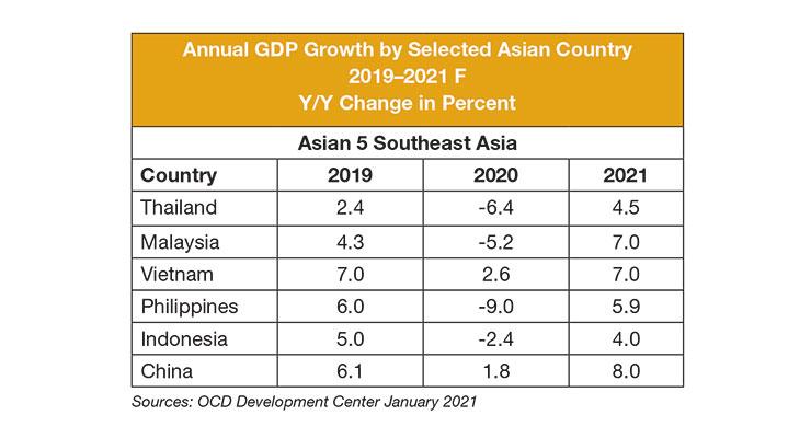 Southeast Asia Nonwoven Capacity and Demand Development
