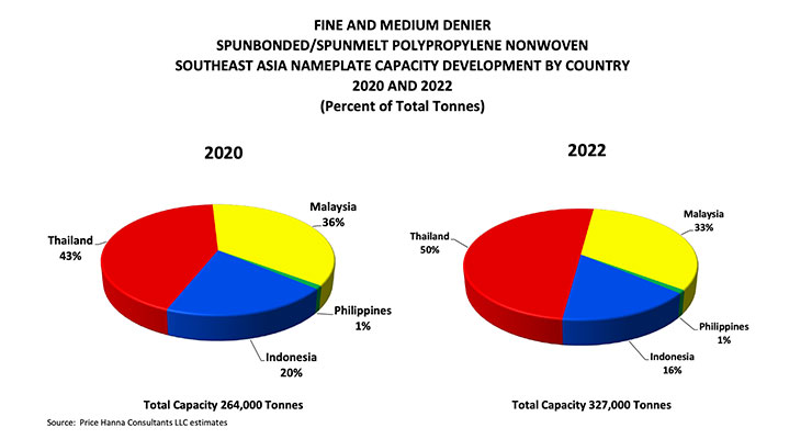 Southeast Asia Nonwoven Capacity and Demand Development