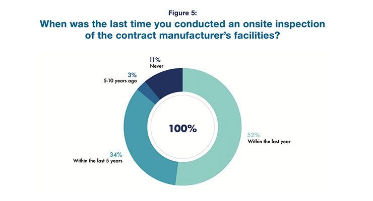 2021 Contract Manufacturing Survey