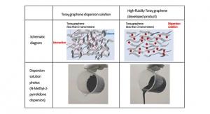 Toray Creates Ultra-Thin Graphene Dispersion Solution