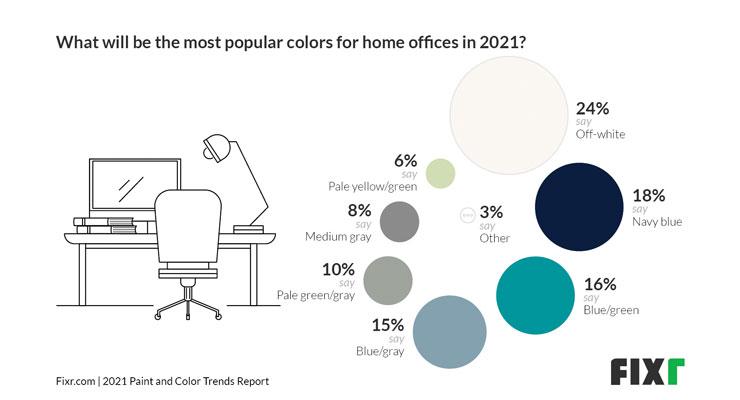 Fixr.com Announces 2021 Paint & Color Trends