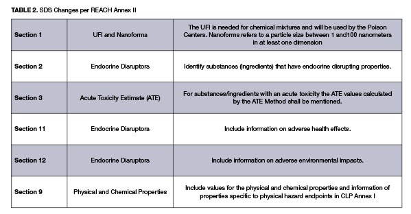 An Update on the Status and Impacts of European Regulatory Activity on the Coatings Market